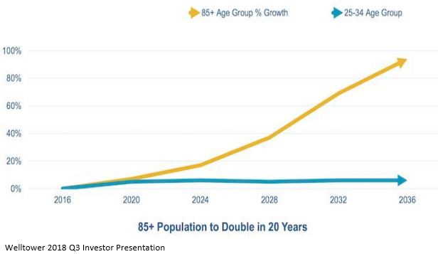 85 population to double in 20 years
