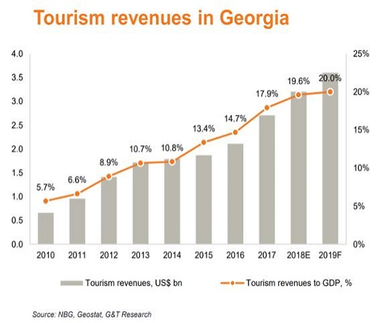 tourism revenues in georgia
