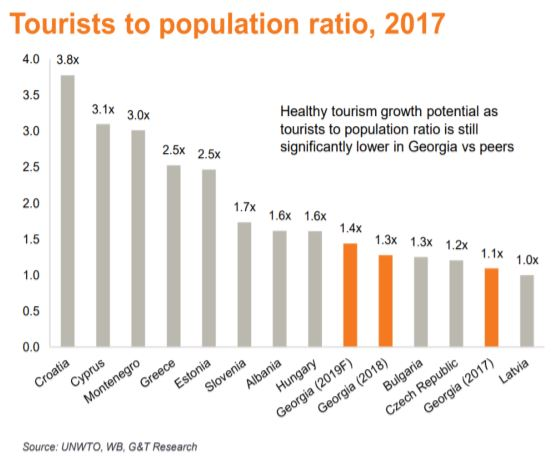 tourist to population ratio 2017
